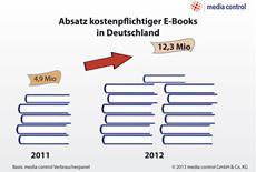 Dank 12,3 Millionen E-Book-Käufen: Deutscher Buchmarkt 2012 im Plus