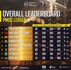PUBG MOBILE Global Championship | Diese 16 Top Teams treten im Finale an